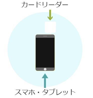 カードリーダーでつなぐモバイル決済のイラスト