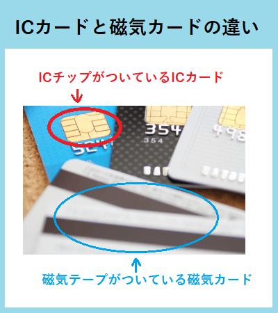 ICカードと磁気カードの違いの説明イラスト