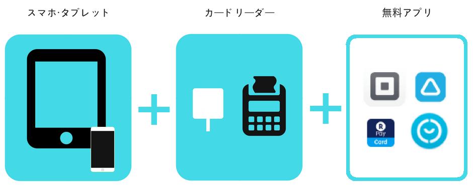 モバイル決済で必要なスマホ・カードリーダー・アプリのイラスト