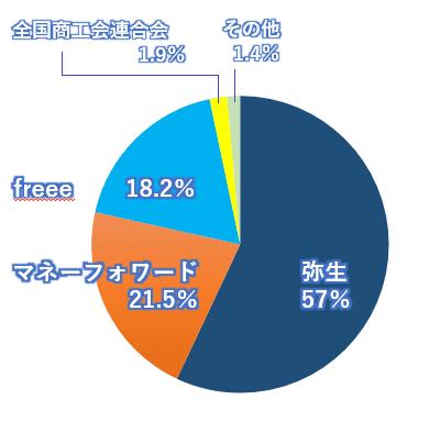 2019会計ソフトシェア