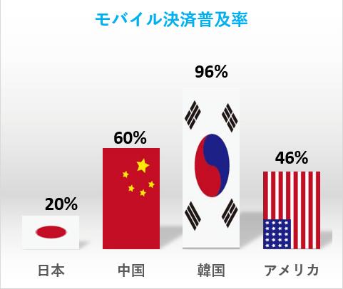 各国のモバイル決済普及率グラフ