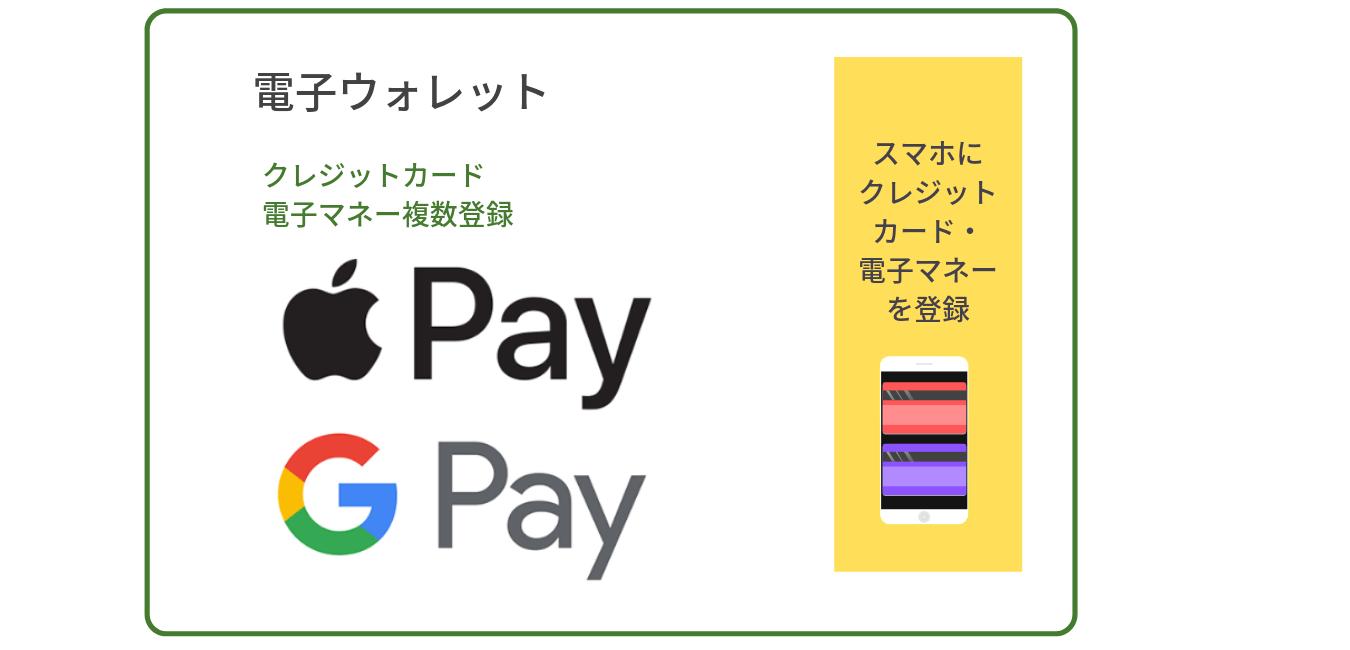 googlepay-applepay