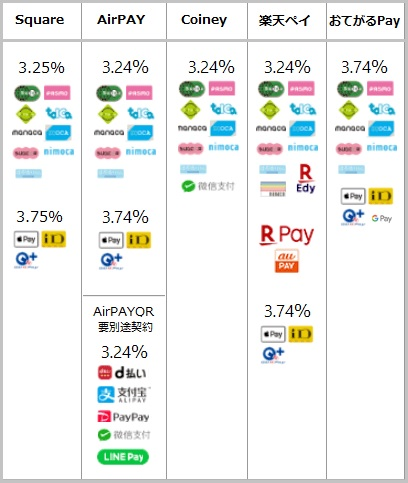 電子マネー決済手数料比較